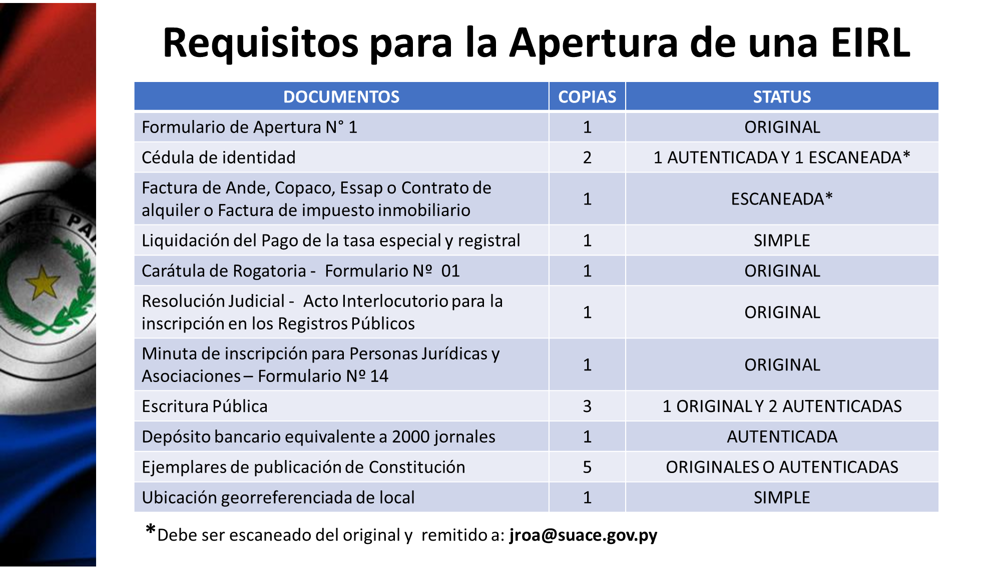 REQUISITOS APERTURA EIRL(1)